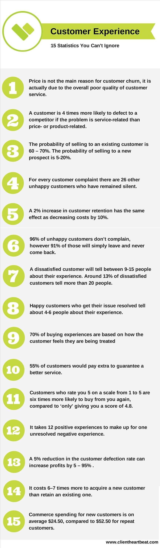 Stadistics customerexperience
